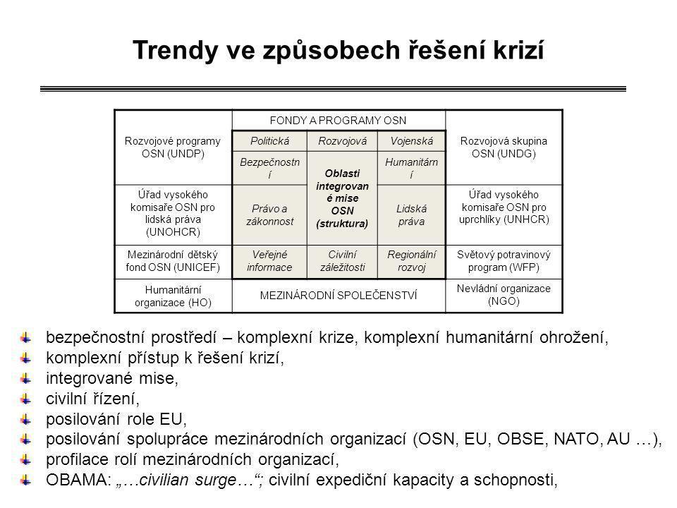 Trendy ve způsobech řešení krizí integrované mise OSN (struktura)
