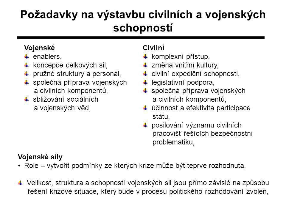 Požadavky na výstavbu civilních a vojenských schopností