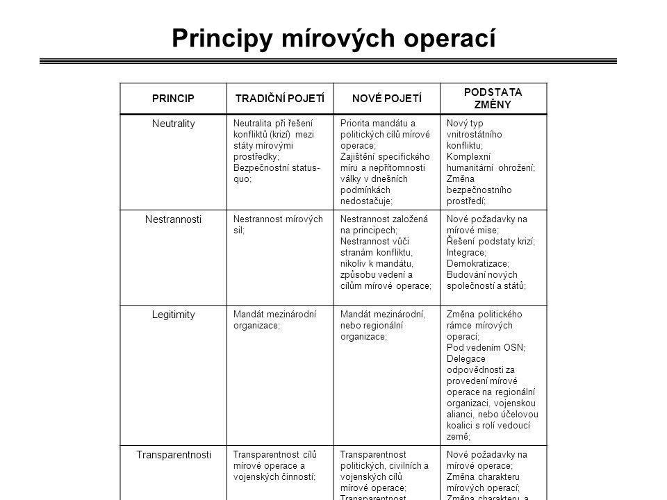 Principy mírových operací