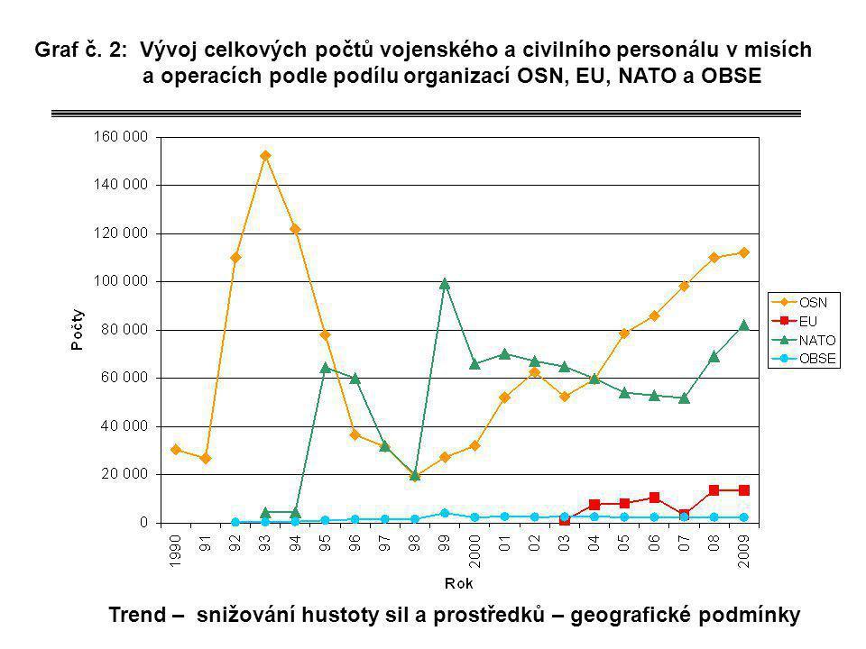Graf č. 2: Vývoj celkových počtů vojenského a civilního personálu v misích