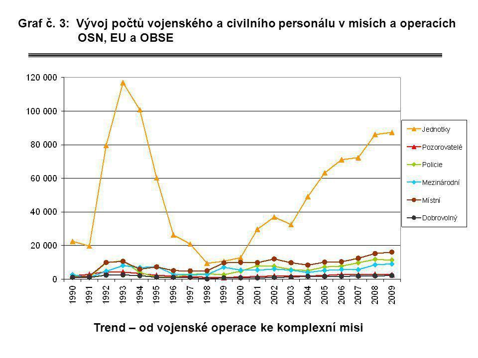 Graf č. 3: Vývoj počtů vojenského a civilního personálu v misích a operacích