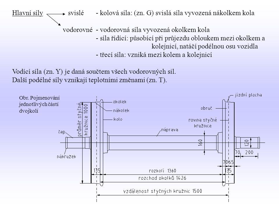 vodorovné - vodorovná síla vyvozená okolkem kola