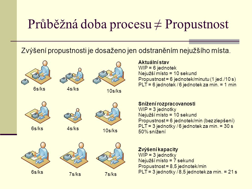Průběžná doba procesu ≠ Propustnost