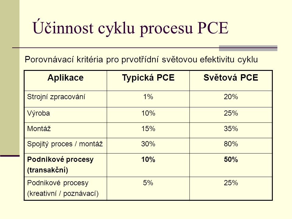 Účinnost cyklu procesu PCE