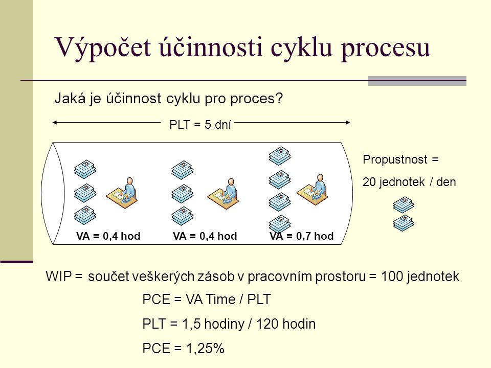 Výpočet účinnosti cyklu procesu