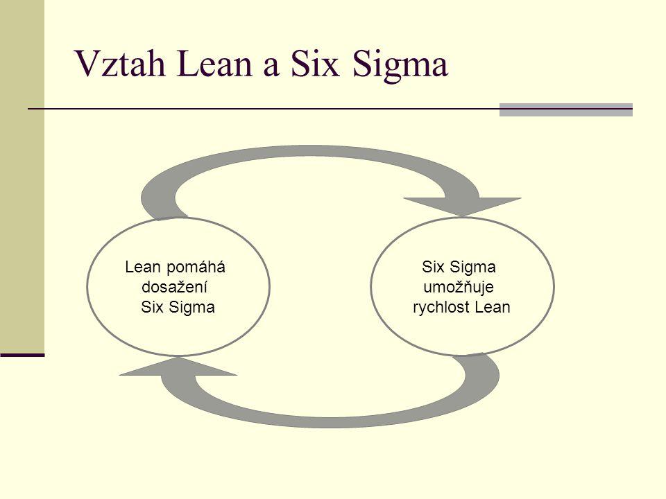 Vztah Lean a Six Sigma Lean pomáhá dosažení Six Sigma umožňuje