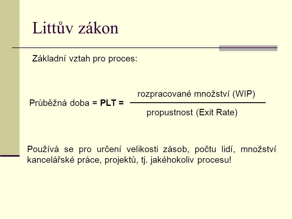 Littův zákon Základní vztah pro proces: rozpracované množství (WIP)