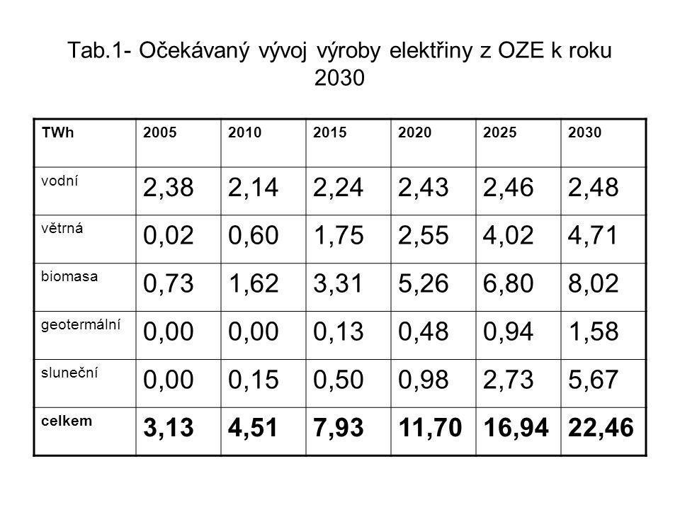 Tab.1- Očekávaný vývoj výroby elektřiny z OZE k roku 2030