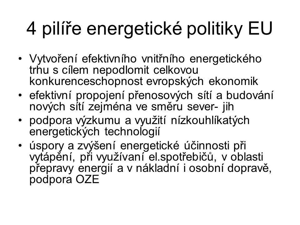 4 pilíře energetické politiky EU