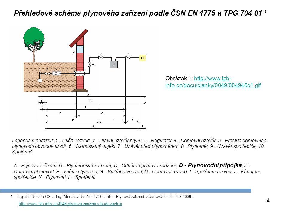Přehledové schéma plynového zařízení podle ČSN EN 1775 a TPG 704 01 1