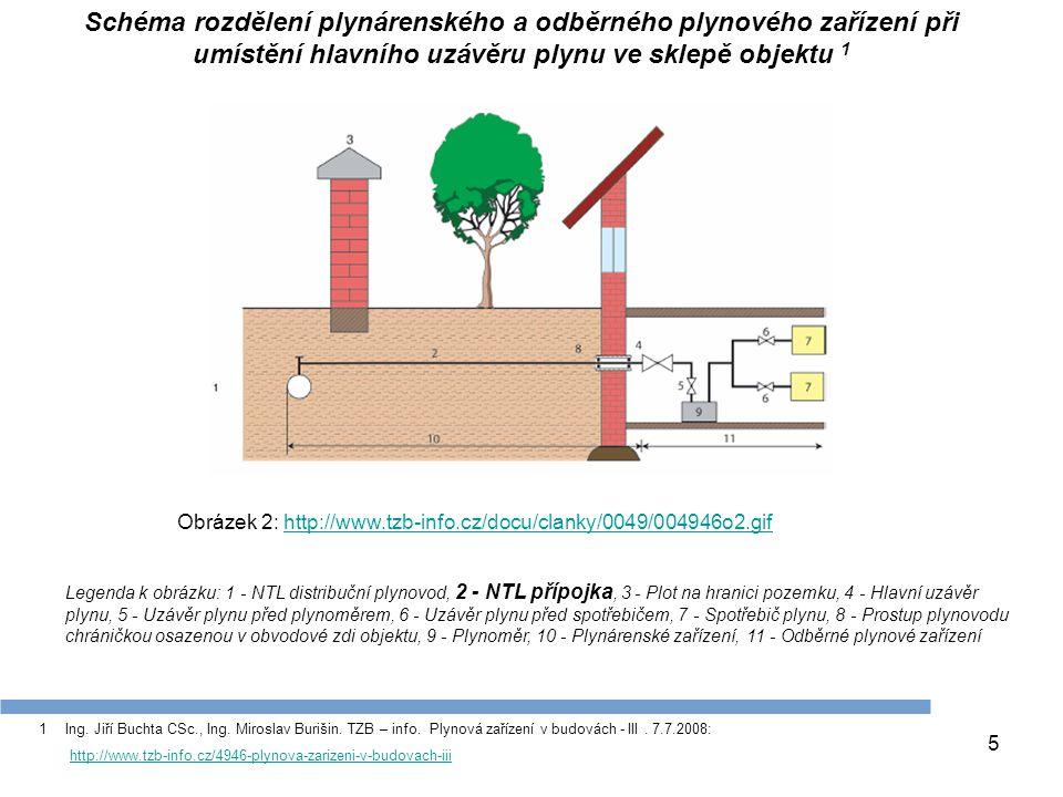 Schéma rozdělení plynárenského a odběrného plynového zařízení při umístění hlavního uzávěru plynu ve sklepě objektu 1