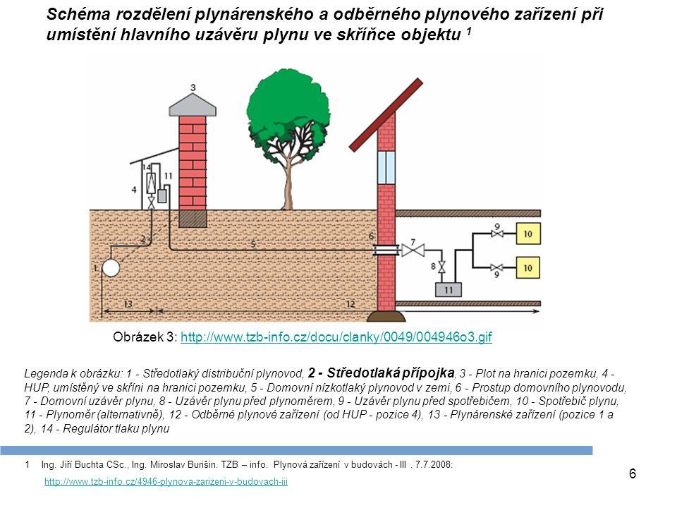 Schéma rozdělení plynárenského a odběrného plynového zařízení při umístění hlavního uzávěru plynu ve skříňce objektu 1