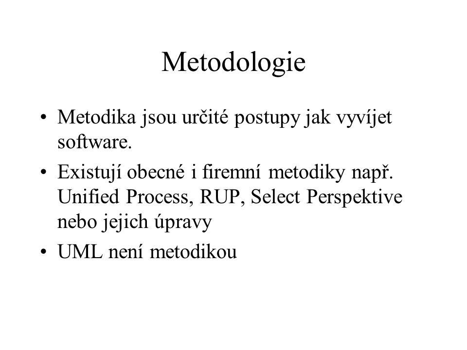 Metodologie Metodika jsou určité postupy jak vyvíjet software.