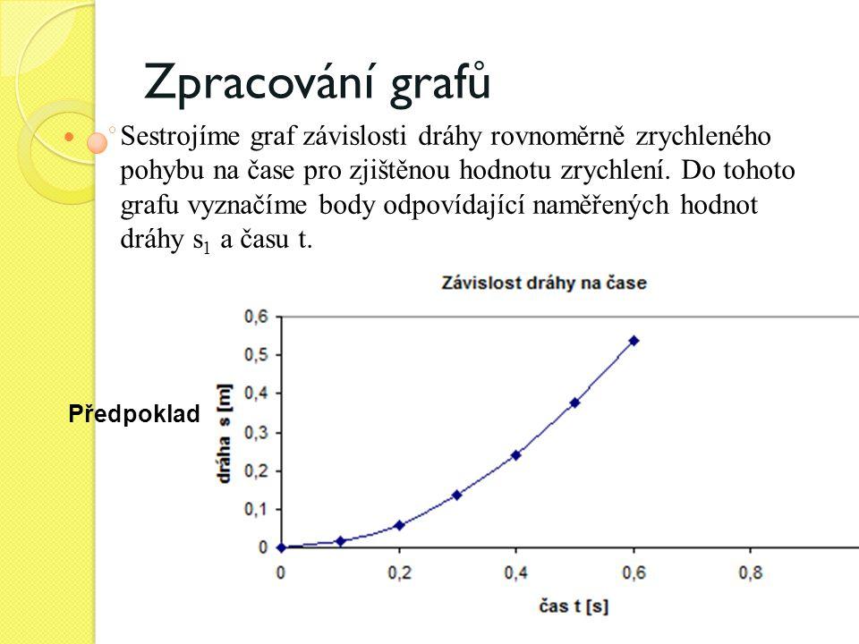 Zpracování grafů