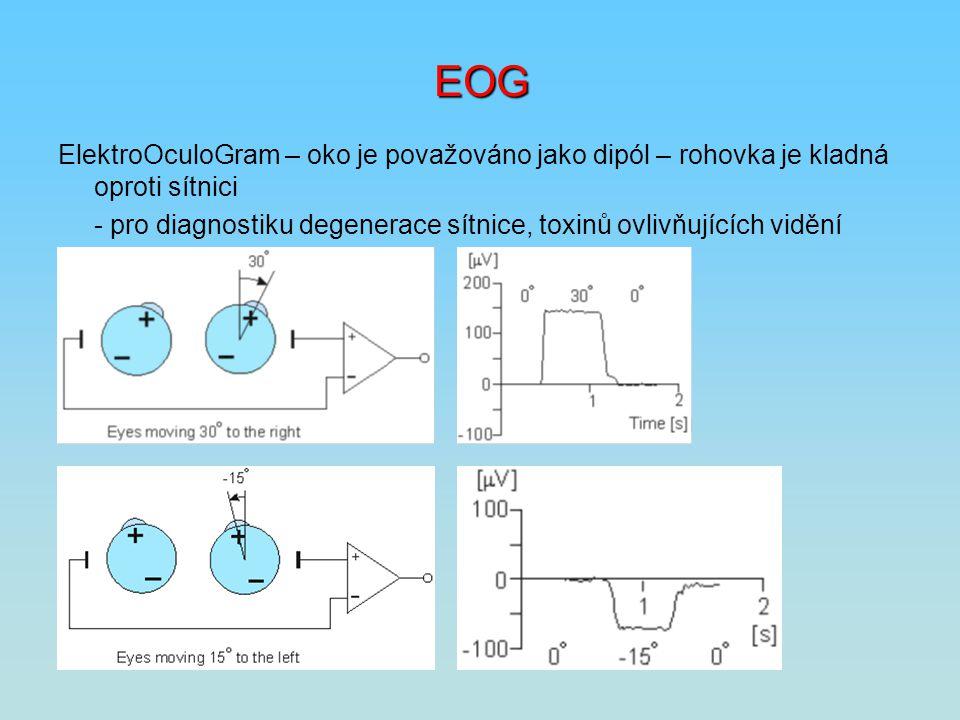 EOG ElektroOculoGram – oko je považováno jako dipól – rohovka je kladná oproti sítnici.