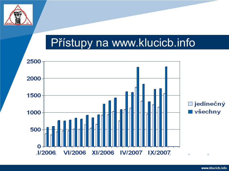 Přístupy na www.klucicb.info