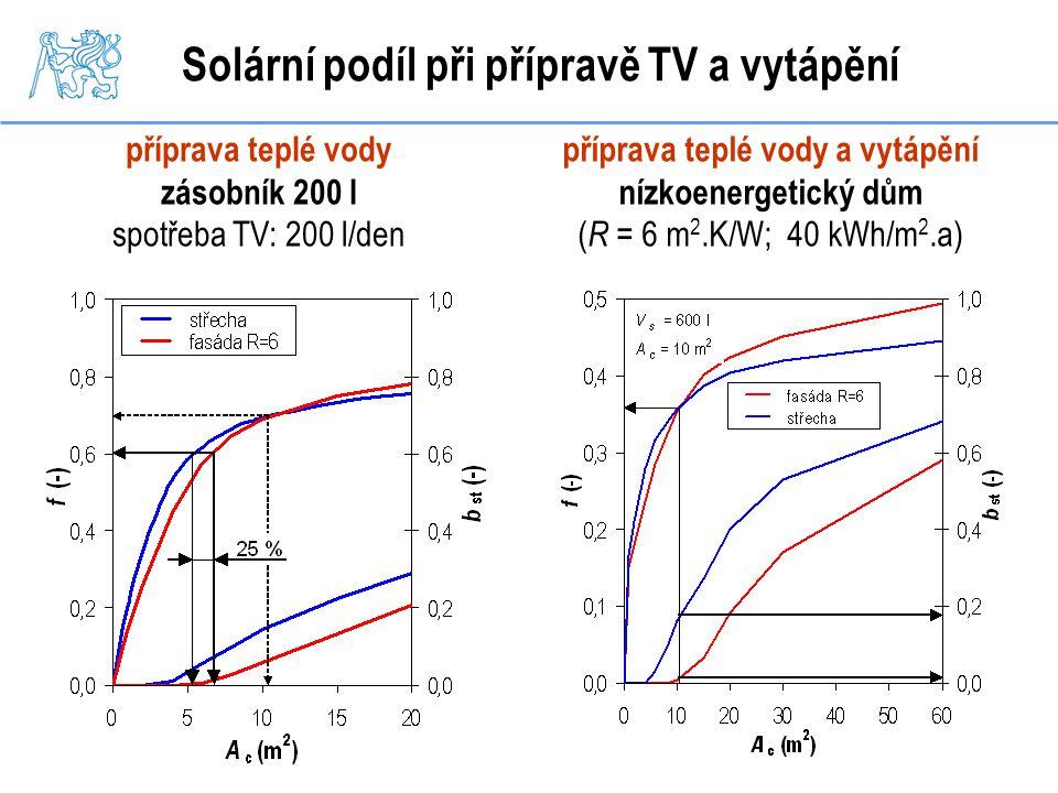 Solární podíl při přípravě TV a vytápění