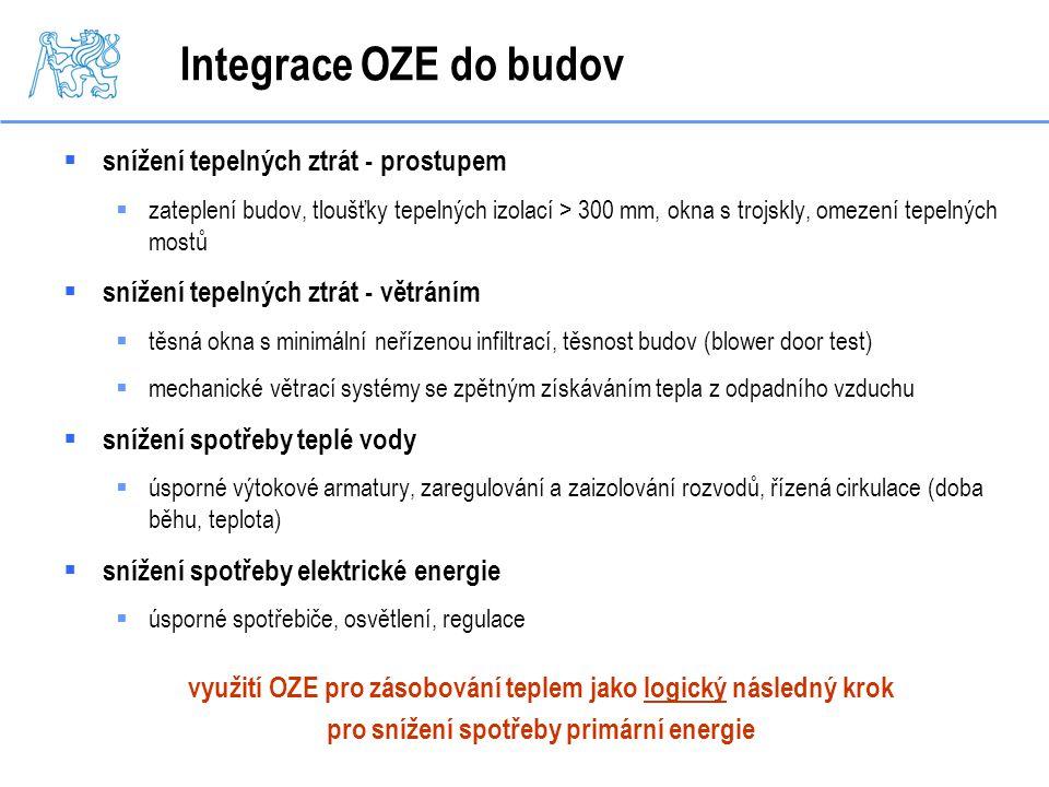 Integrace OZE do budov snížení tepelných ztrát - prostupem