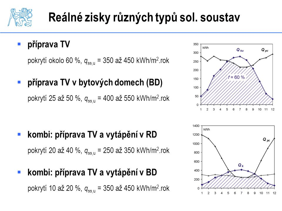 Reálné zisky různých typů sol. soustav