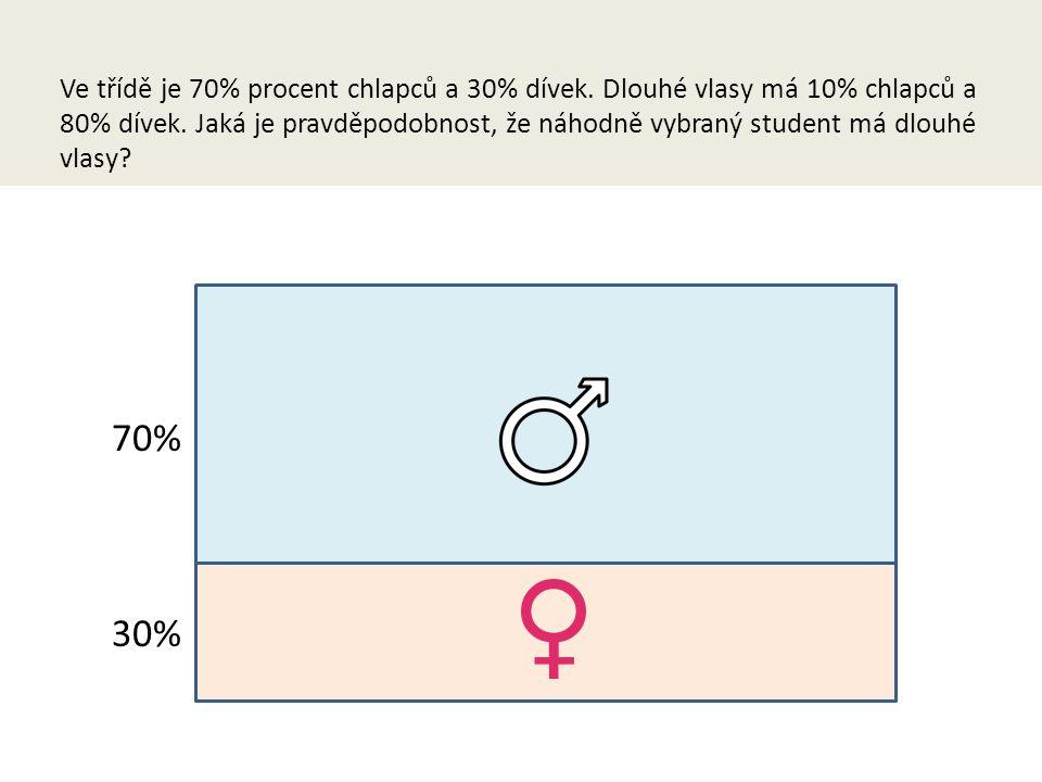 Ve třídě je 70% procent chlapců a 30% dívek