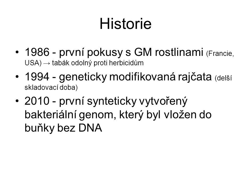 Historie 1986 - první pokusy s GM rostlinami (Francie, USA) → tabák odolný proti herbicidům.