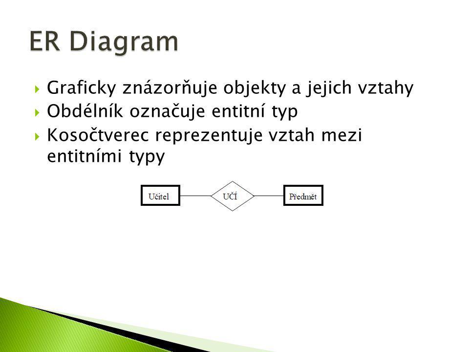 ER Diagram Graficky znázorňuje objekty a jejich vztahy