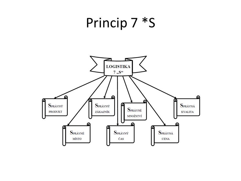 Princip 7 *S