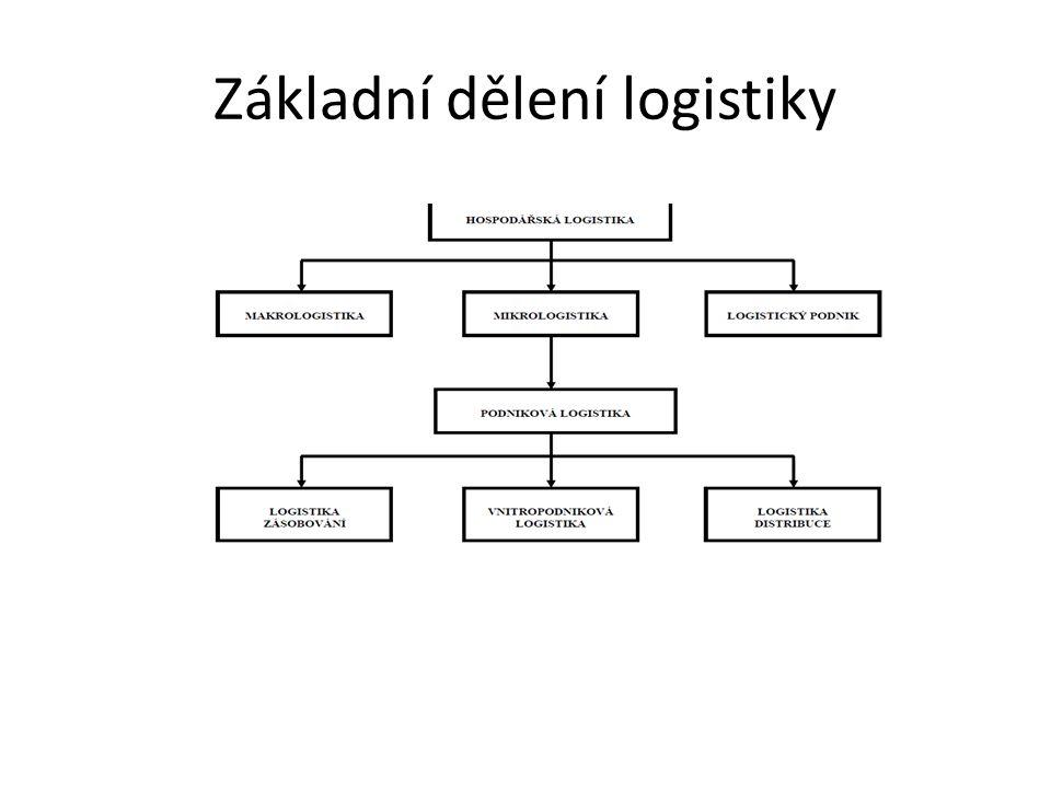Základní dělení logistiky