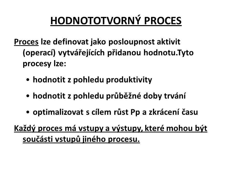 HODNOTOTVORNÝ PROCES Proces lze definovat jako posloupnost aktivit (operací) vytvářejících přidanou hodnotu.Tyto procesy lze: