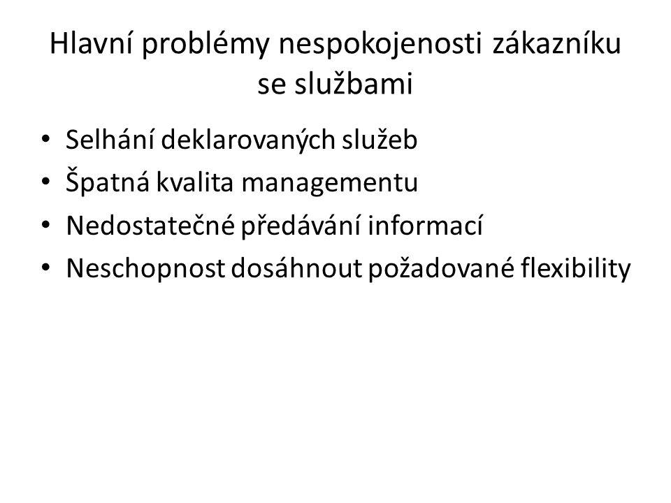 Hlavní problémy nespokojenosti zákazníku se službami