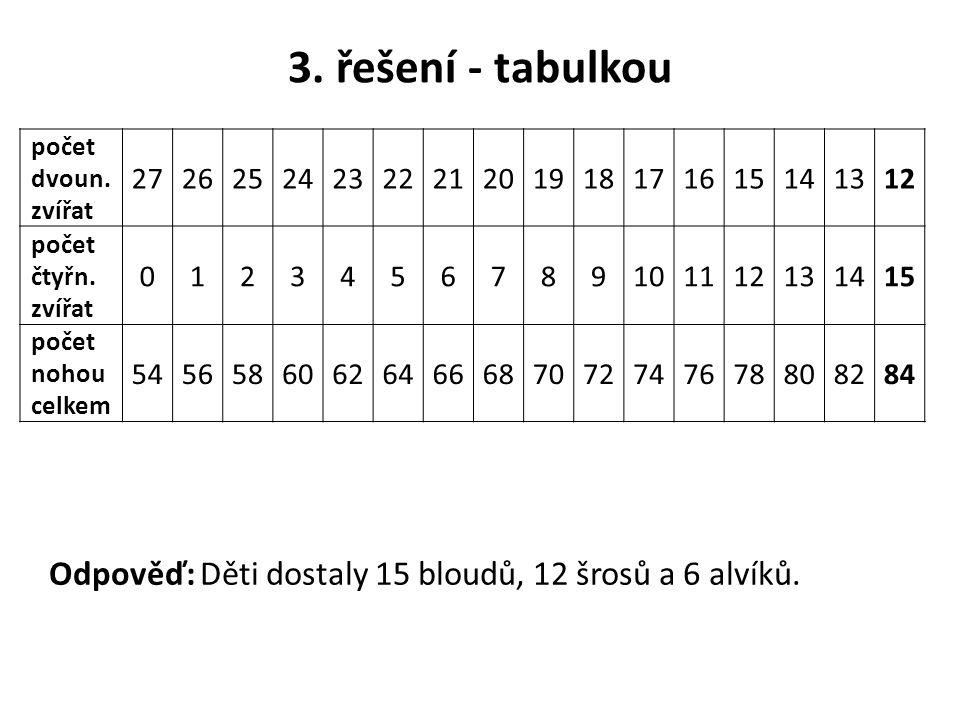 3. řešení - tabulkou počet dvoun. zvířat. 27. 26. 25. 24. 23. 22. 21. 20. 19. 18. 17. 16.
