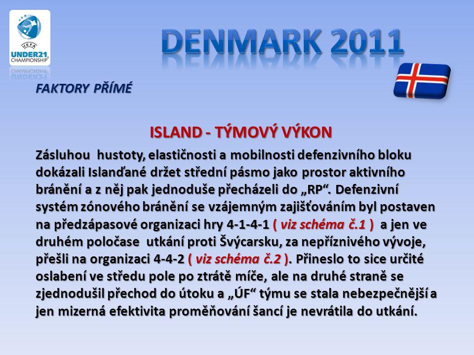 Denmark 2011 ISLAND - TÝMOVÝ VÝKON FAKTORY PŘÍMÉ