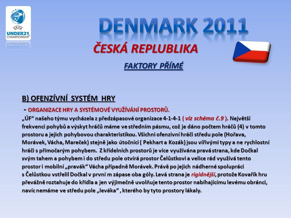 Denmark 2011 ČESKÁ REPLUBLIKA FAKTORY PŘÍMÉ B) OFENZÍVNÍ SYSTÉM HRY