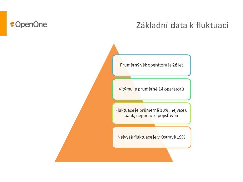 Základní data k fluktuaci