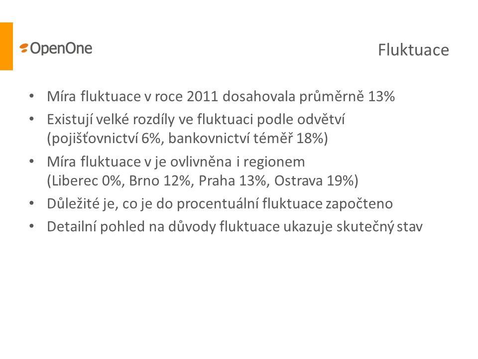 Fluktuace Míra fluktuace v roce 2011 dosahovala průměrně 13%