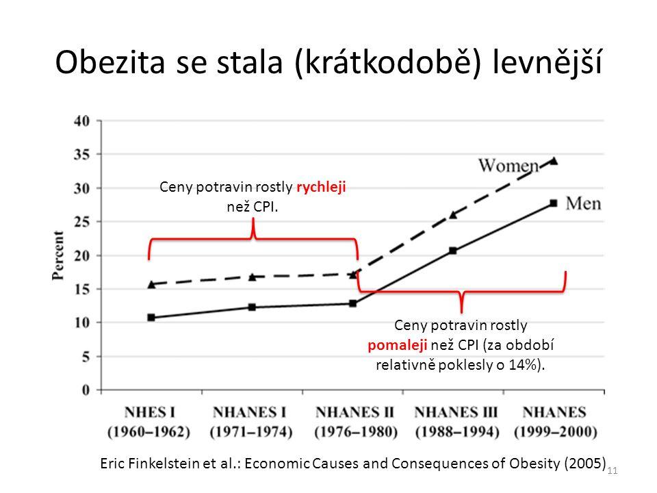 Obezita se stala (krátkodobě) levnější