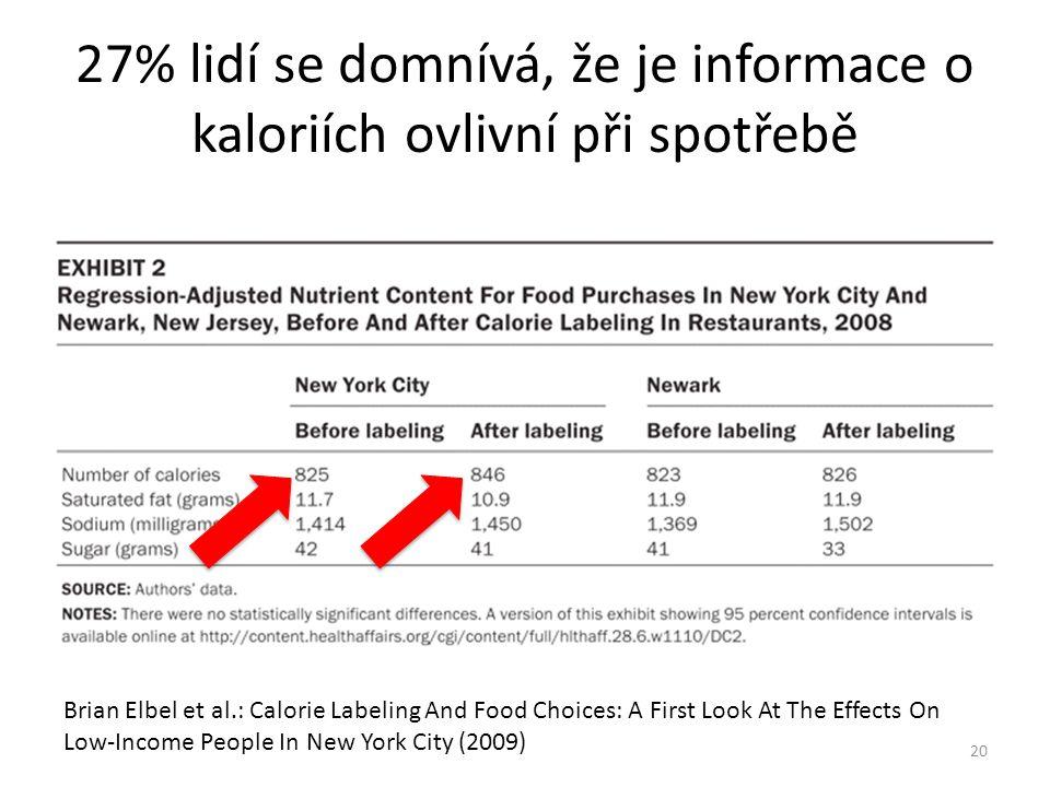 27% lidí se domnívá, že je informace o kaloriích ovlivní při spotřebě