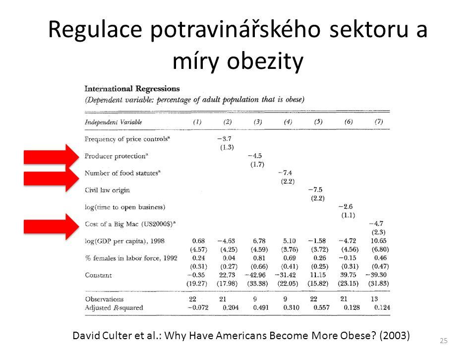 Regulace potravinářského sektoru a míry obezity