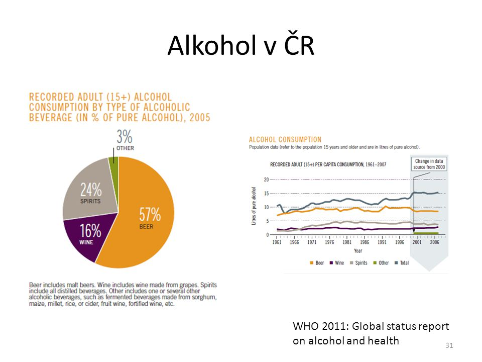 Alkohol v ČR WHO 2011: Global status report on alcohol and health
