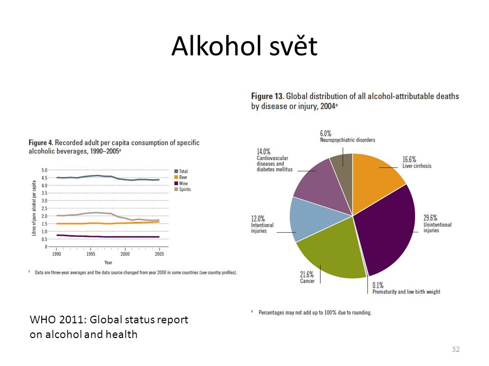 Alkohol svět WHO 2011: Global status report on alcohol and health