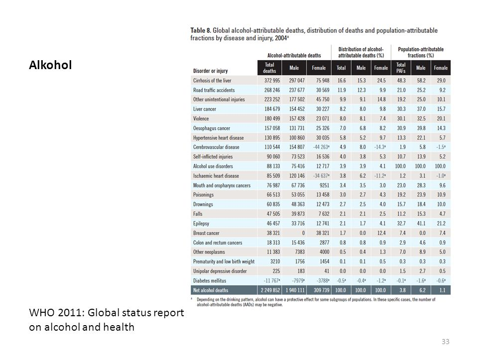 Alkohol WHO 2011: Global status report on alcohol and health
