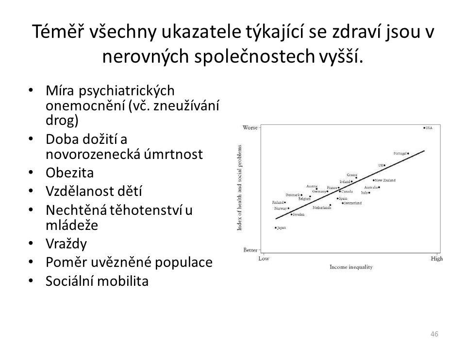 Téměř všechny ukazatele týkající se zdraví jsou v nerovných společnostech vyšší.