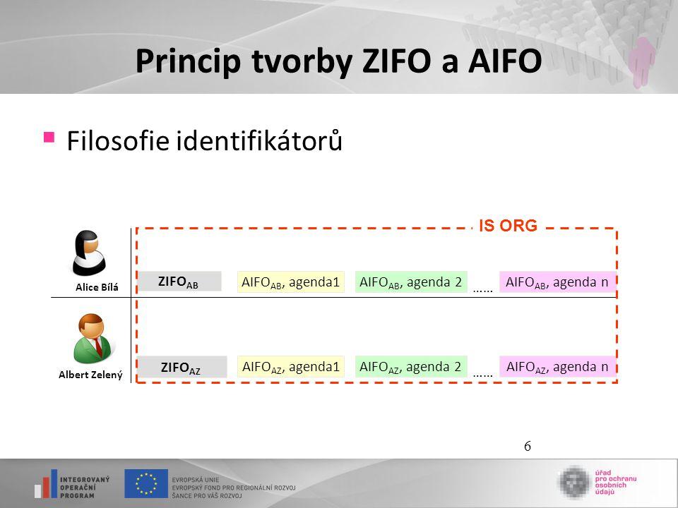 Princip tvorby ZIFO a AIFO
