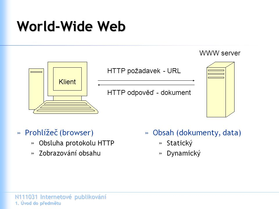 World-Wide Web Prohlížeč (browser) Obsah (dokumenty, data) WWW server