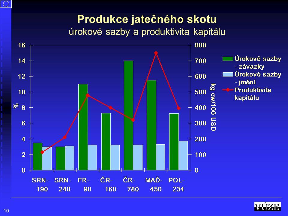 Produkce jatečného skotu úrokové sazby a produktivita kapitálu