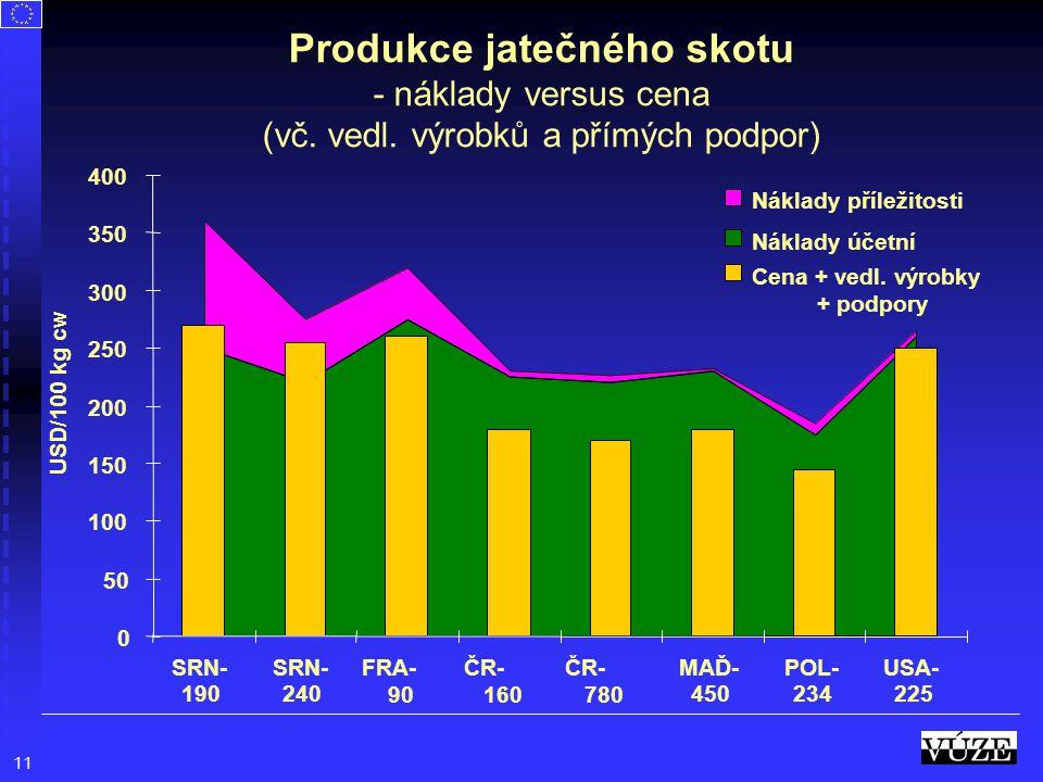Produkce jatečného skotu - náklady versus cena (vč. vedl