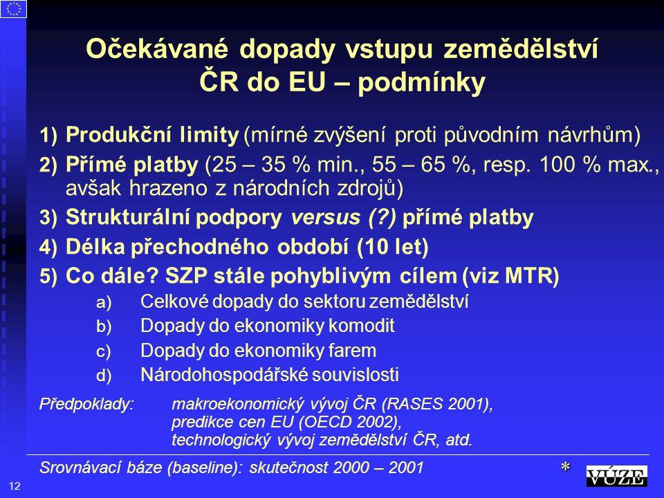Očekávané dopady vstupu zemědělství ČR do EU – podmínky