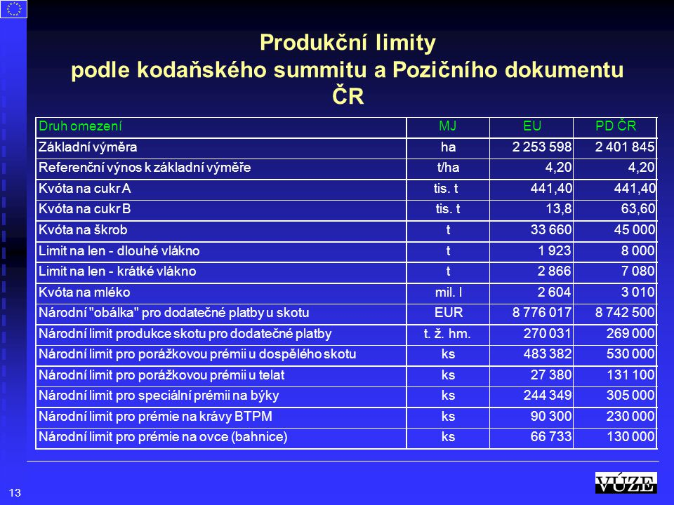 Produkční limity podle kodaňského summitu a Pozičního dokumentu ČR