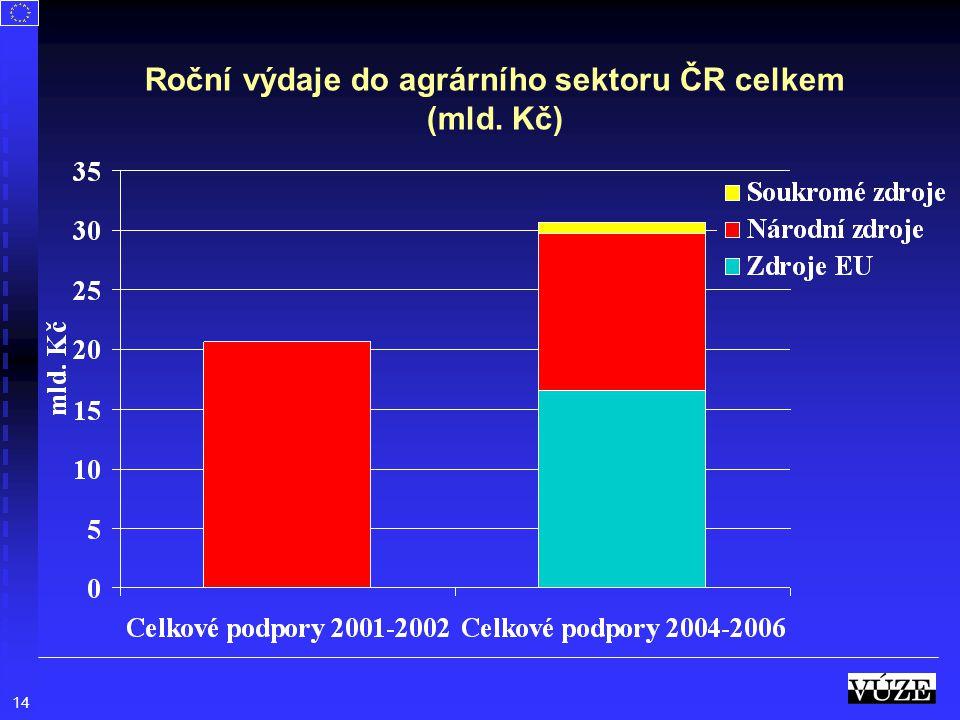 Roční výdaje do agrárního sektoru ČR celkem (mld. Kč)