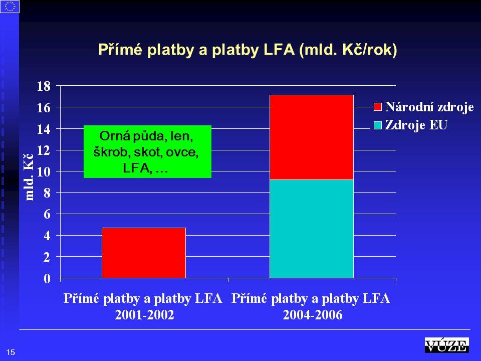 Přímé platby a platby LFA (mld. Kč/rok)